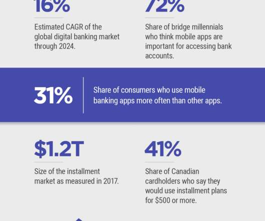 Digital Banking - Community Banking Brief
